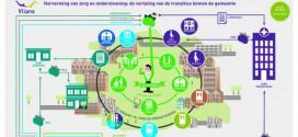Vilans Infographic Hervorming zorg en ondersteuning