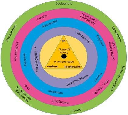 Edux cirkel