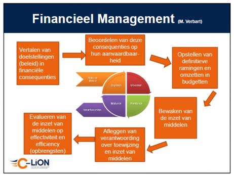 onderwijsfinanciën